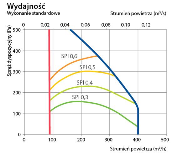 Charakterystyka P 400H