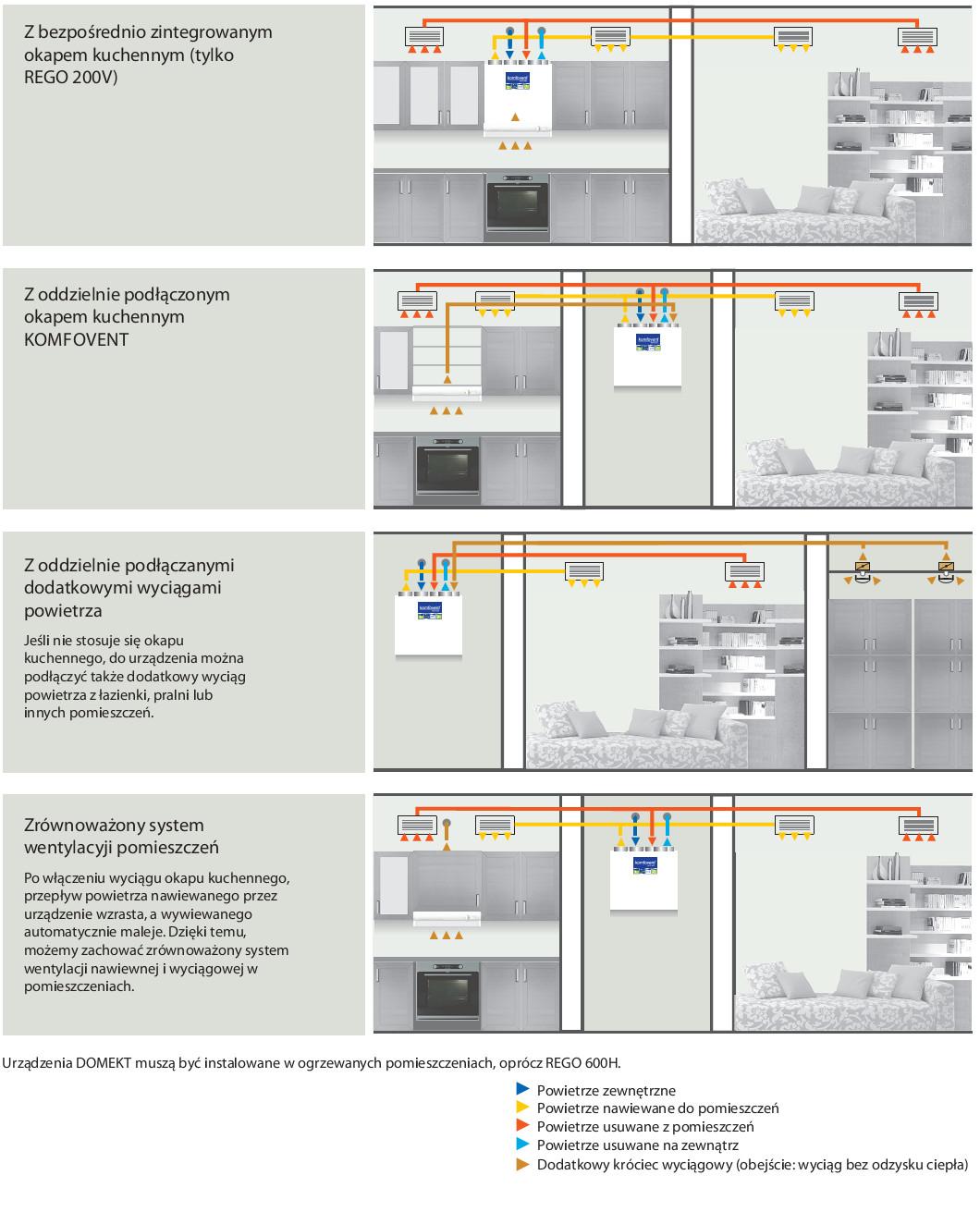 Instalacja Urządzeń Ventia